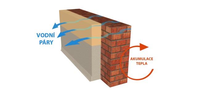 Obrázek 1 pro článek Dýchání stavebních konstrukcí domu